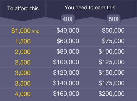 How much rent can you afford?: