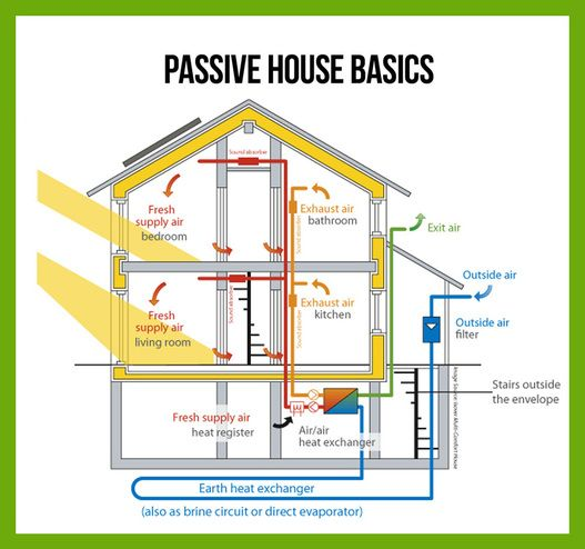 25 Best Ideas About Passive House On Pinterest Passive Solar
