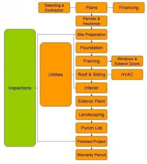 construction management process flow chart | Building