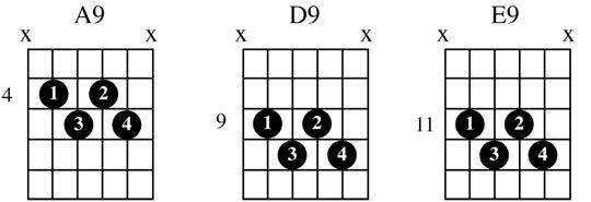25+ best ideas about Blues guitar chords on Pinterest