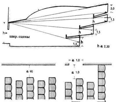 Архитектура зрительных залов. Строительное проектирование