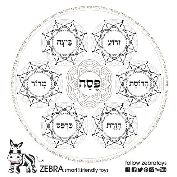 Passover Plate Template Printable-Pesach Seder plates