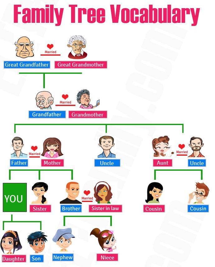 Anggota Keluarga Dalam Bahasa Korea : anggota, keluarga, dalam, bahasa, korea, Annisa, Alfainna:, Belajar, Tulisan, KOREA, Indonesia, Culture