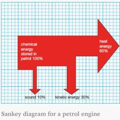 Sankey Diagram For Solar Power Of Earth S Layers Lithosphere A Petrol Engine. | Aqa P1 Pinterest Engine And
