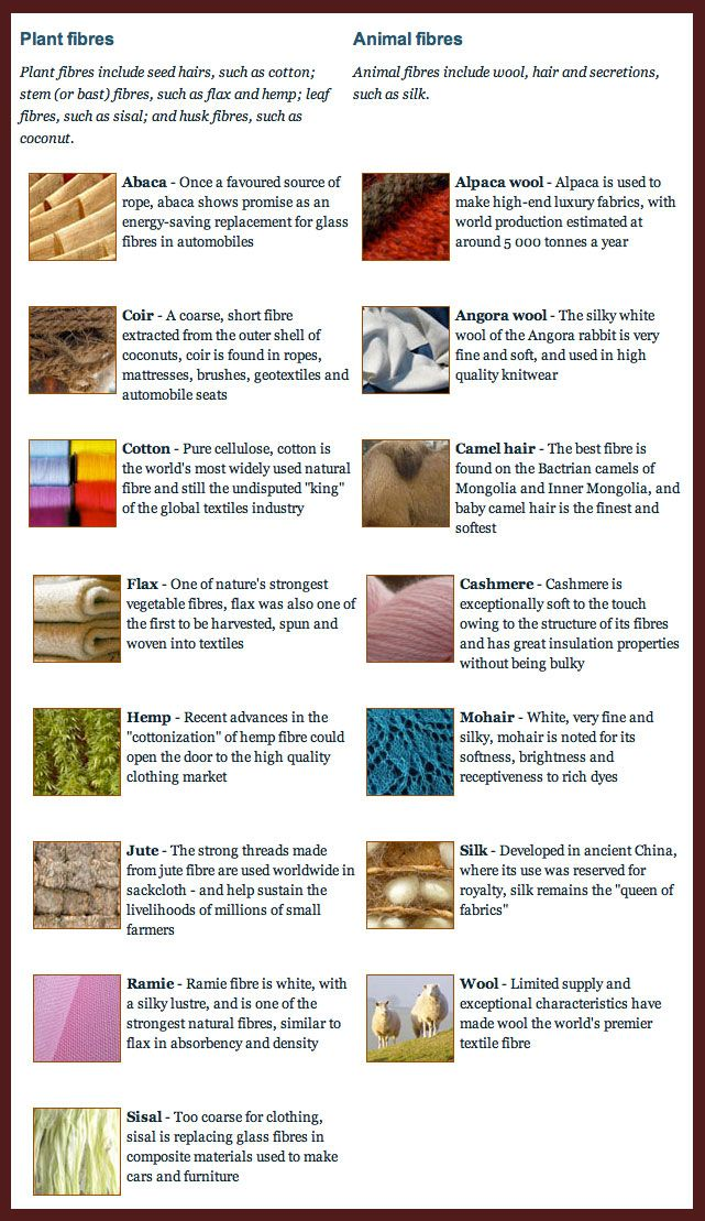 Thandiwe Major This is a list of natural fibres from both
