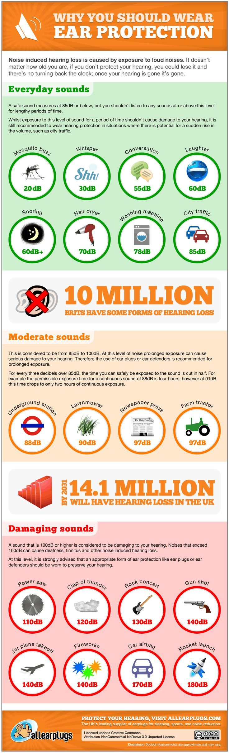 Why should you wear hearing protection?   Hearing ...