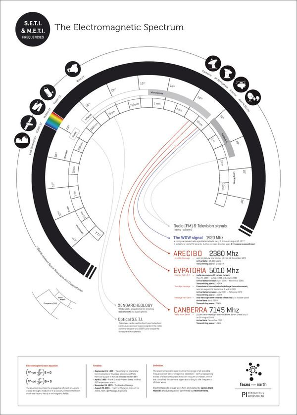 This poster shows the EM spectrum: Tools that are used for