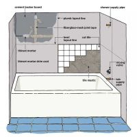 1000+ ideas about Bathtub Dimensions on Pinterest | Small ...