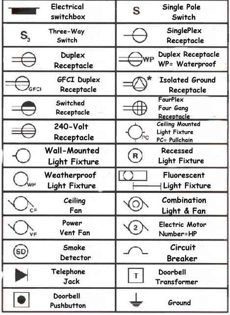 hvac wiring diagram symbols stiff water | arch & documentation pinterest sprinklers, basic and in