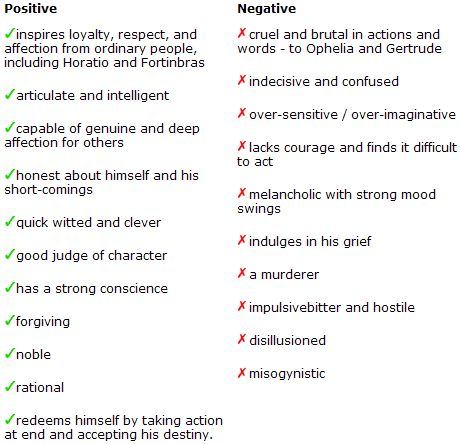 Great comparison chart of Hamlets good and bad traits