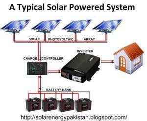 Solar Panel Wiring Diagram | Solar, Battery Banks
