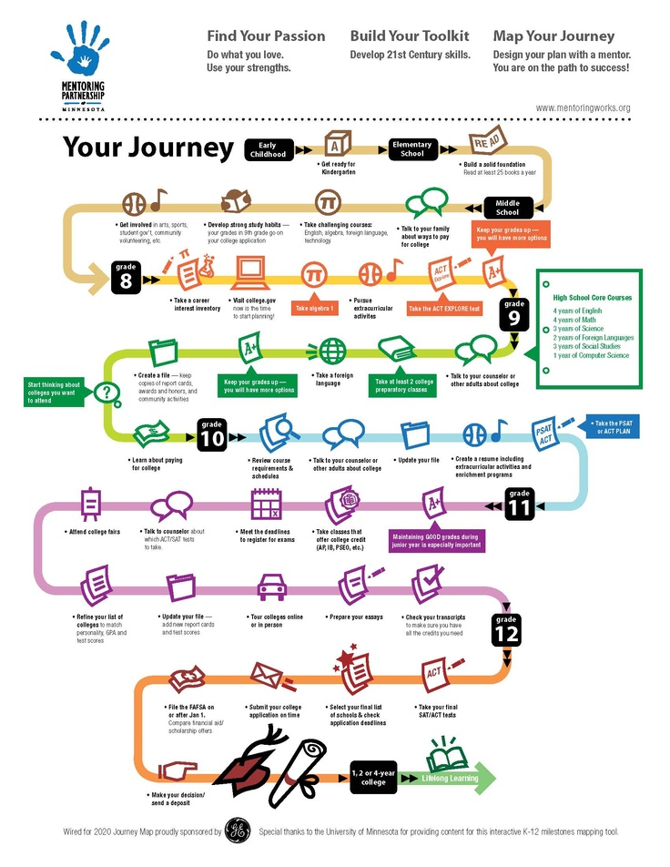Great Journey Map Of A Child's #K12 #education From