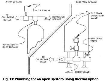 25+ best ideas about Solar water heating system on