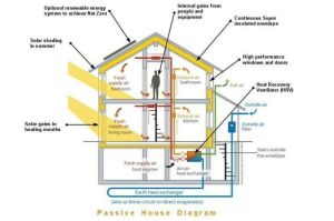 Diagram explaining how Passive House works | Spatial