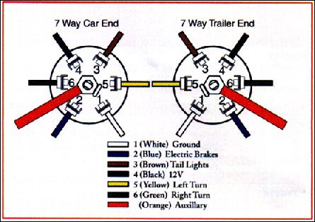 7 pin utility trailer wiring diagram with brakes chevy cruze radio dodge plug - bing images | truck pinterest plugs, flats and image search