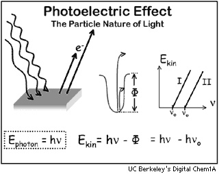 177 best images about H.S. Physics made easier on