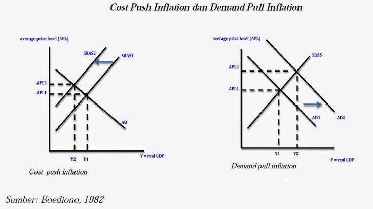 Gambar Cost Push Inflation dan Demand Pull Inflation