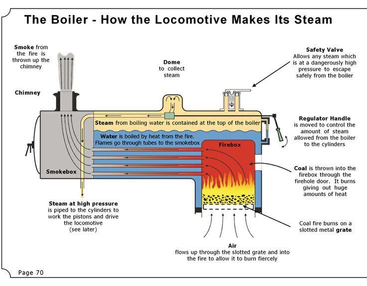 Steam Engine Boiler Diagram.