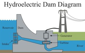 During the hydrological cycle the runoff flows to dams