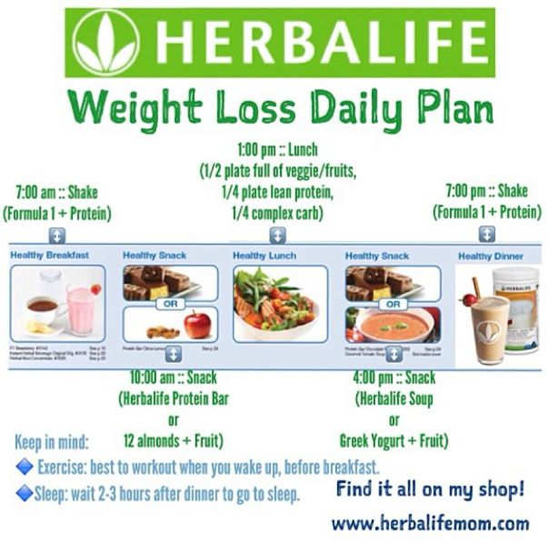 Herbalife Weight Loss Results | Positive Weight Loss Results = Eat Clean + Follow the Herbalife Meal …