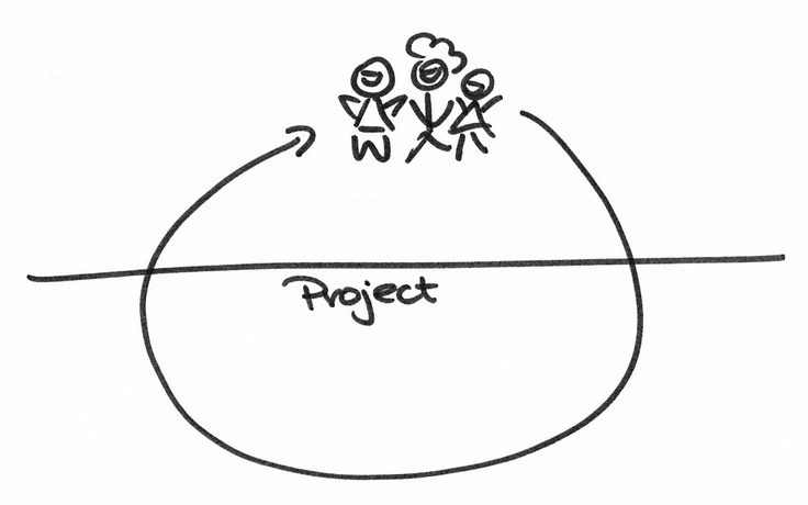 96 best images about Project Management on Pinterest