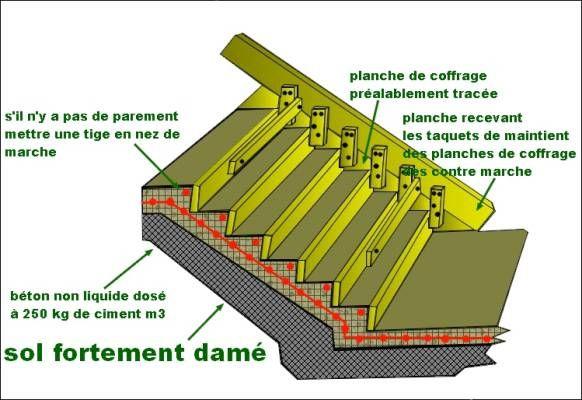 Nez De Marche Exterieur Point P