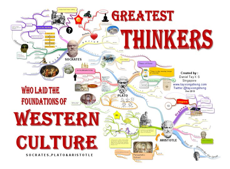 17 Best Images About History Mind Maps On Pinterest