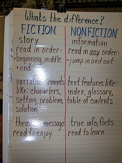 300 best images about 3rd grade Anchor Charts on Pinterest