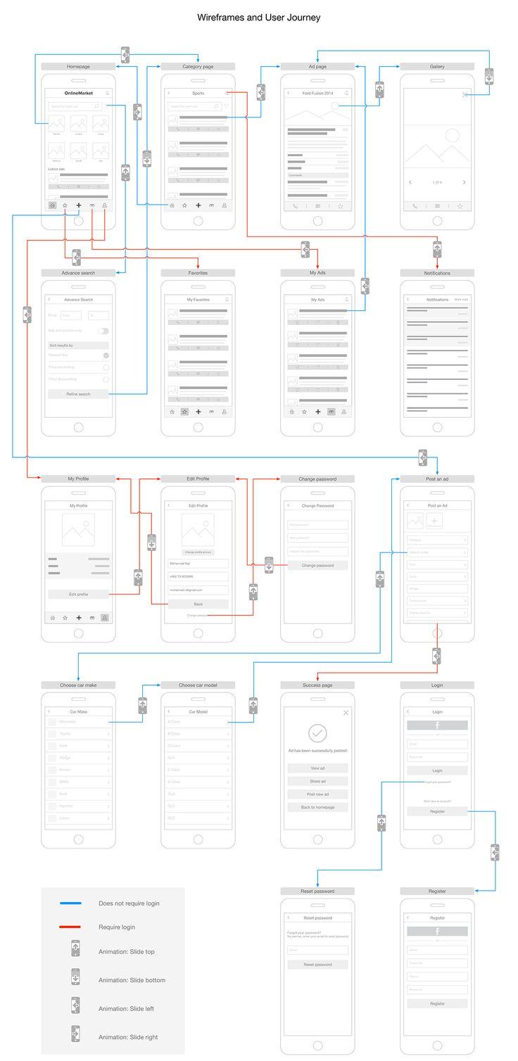 Best 25+ Information architecture ideas on Pinterest