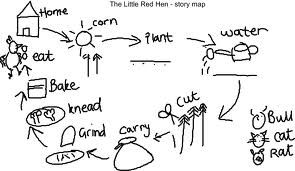 Pie corbett, Storytelling and Little red hen on Pinterest