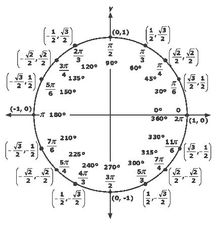 17+ best ideas about Unit Circle Trigonometry on Pinterest