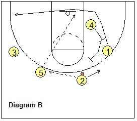Basketball Plays for the 3-Out,2-In Motion Offense