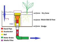 how to make a bell syphon - Google Search | Projects ...