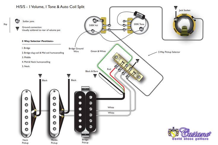 TheBlog: Humbucker HSS, HSH And Coil Tapping