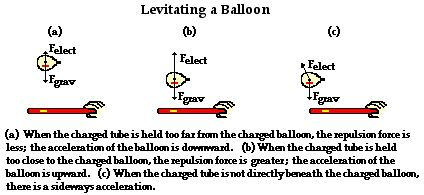 64 best images about Static Electricity on Pinterest