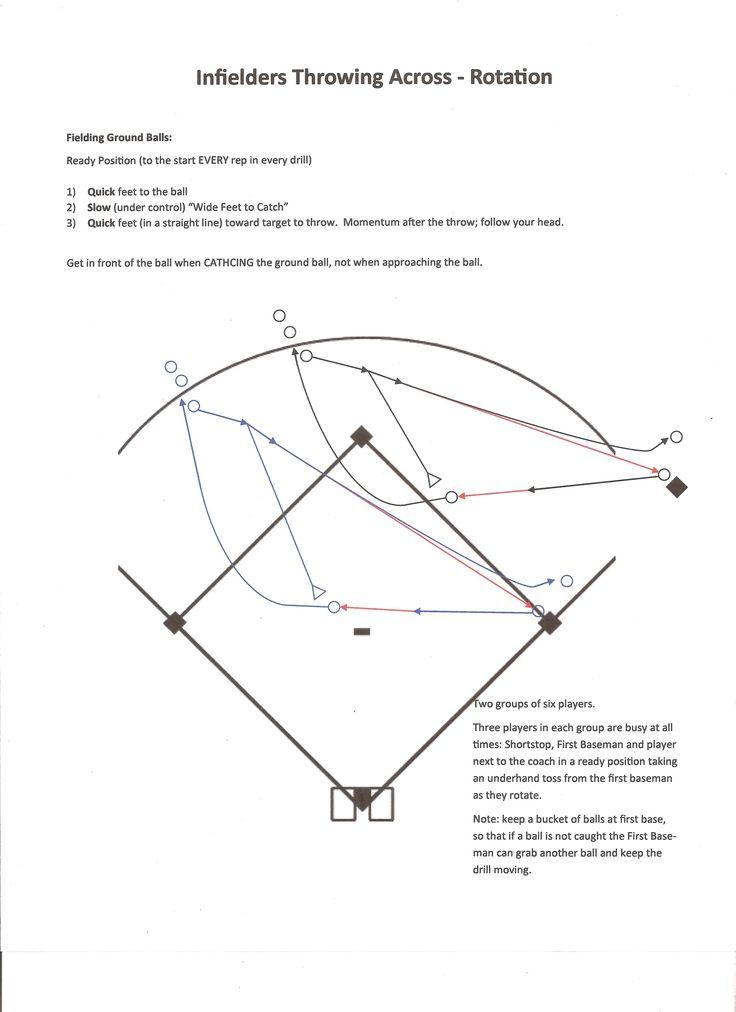 25+ best ideas about Softball drills on Pinterest