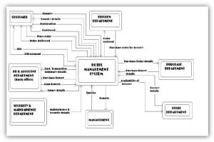 Dfd Diagram For Hotel Management System | Projects to Try