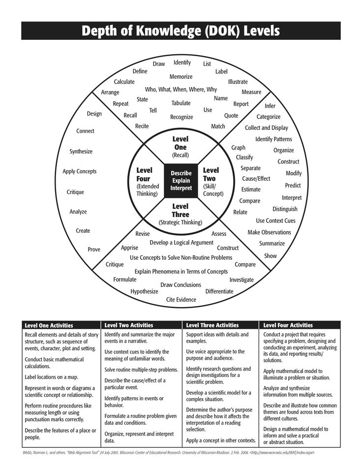 27 best images about Bloom's Taxonomy and Depth of