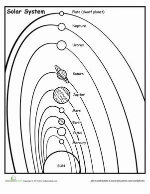 10 Best ideas about Solar System Diagram on Pinterest