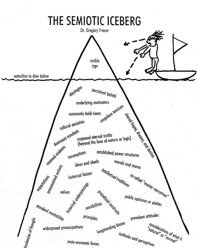 16 best images about iceberg theory on Pinterest