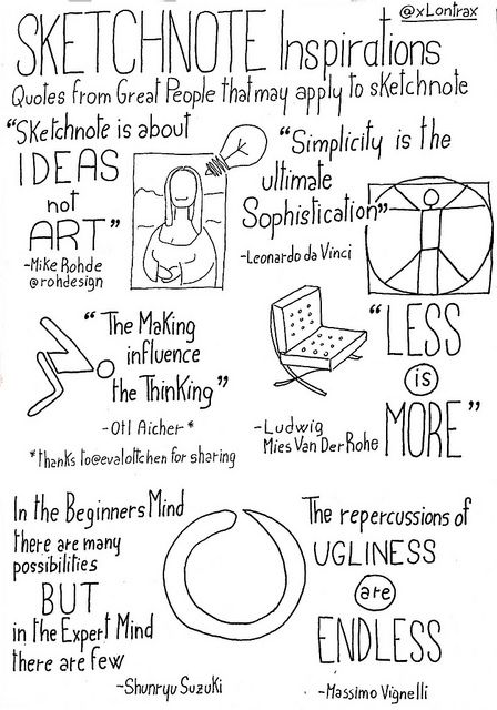 Sketchnote Inspiration. Recap of a week of reflections and