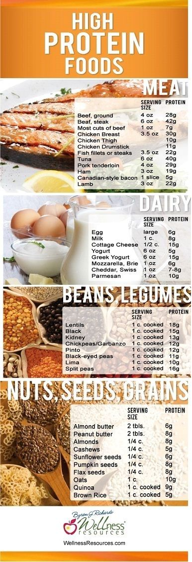 Heres A List Of Foods That Are High In Protein By
