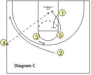 1000+ ideas about Basketball Plays on Pinterest