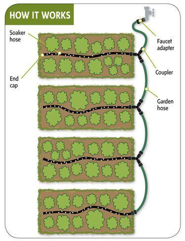 25 Best Ideas About Garden Watering System On Pinterest Drip