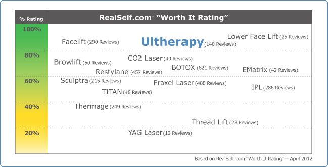 1000+ images about Ultherapy on Pinterest