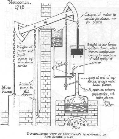 A detailed Diagram of Newcomen's 'Atmospheric or Fire