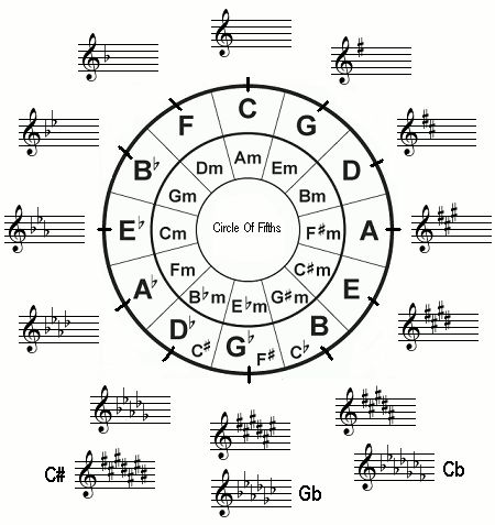 869 best Keyboard Sheet Music images on Pinterest