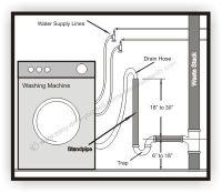 Unusual Washing Machine Drain Hose Hook-up - Plumbing ...