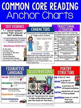 Reading Anchor Charts Common Core Standards Core