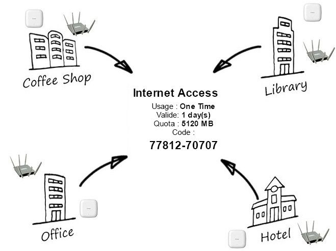 17 Best ideas about Network Access Control on Pinterest